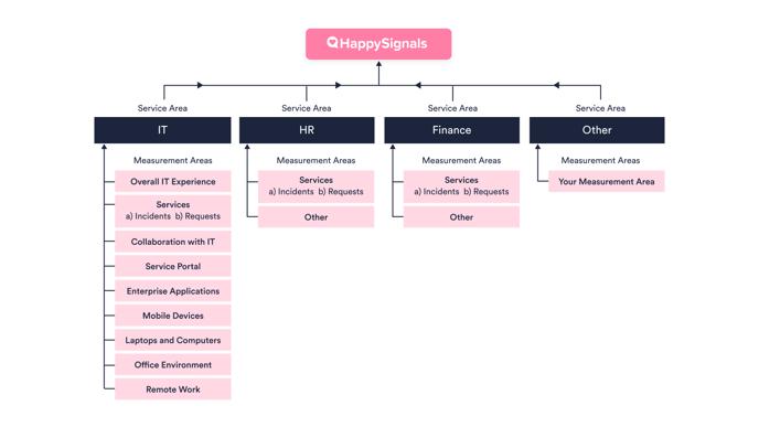 SA MA Hierarchy_simplified